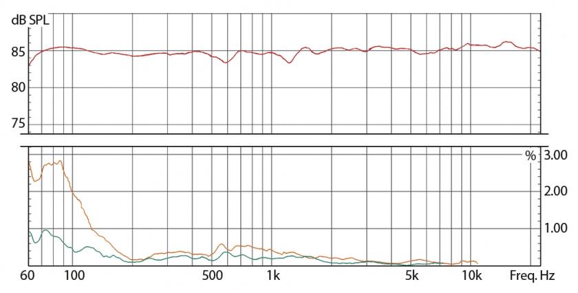 Distorsiuni: Portocaliu = a doua / Verde = a treia vs raspuns in frecvente (rosu)