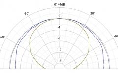 Diagrama polara la 1 metru:  Purple = 200Hz / Blue = 1kHz / Yellow = 5kHz