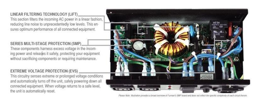 Stabilizator de tensiune Furman AC-210 A E