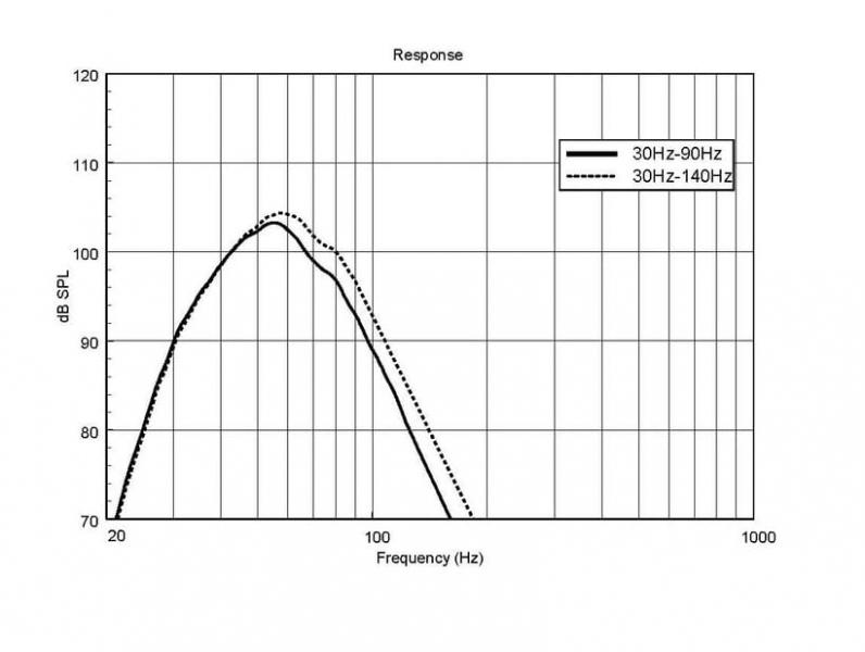 Subwoofer activ RCF HDL 18-AS