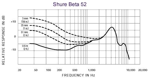 Shure Beta 52A