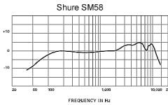 Shure SM58 S